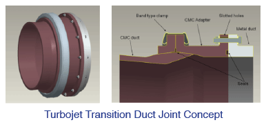 turbojet-transition-duct-joint